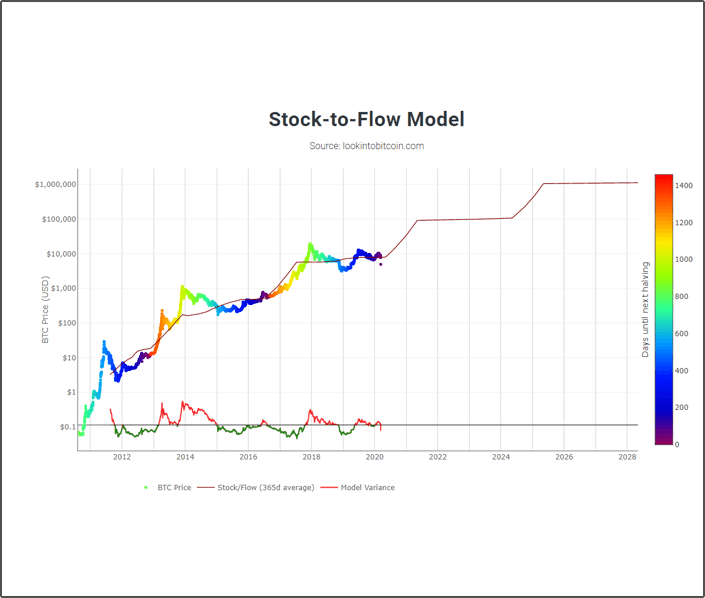 stock to flow model
