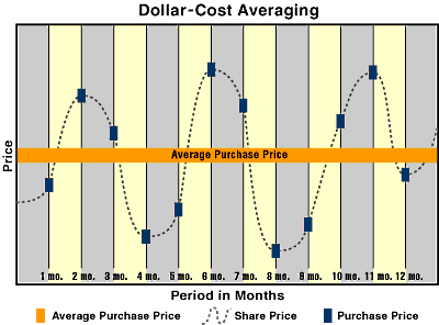 Dollar Cost Averaging strategy (DCA)