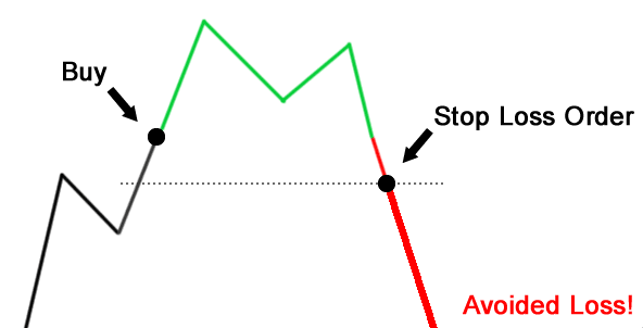 Setting up a stoploss