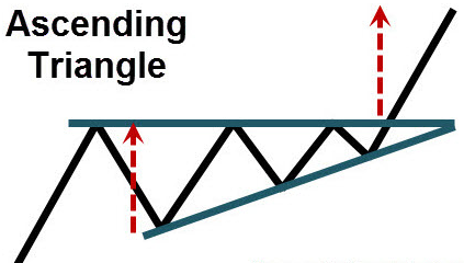 Introducing: Ascending and Descending triangles