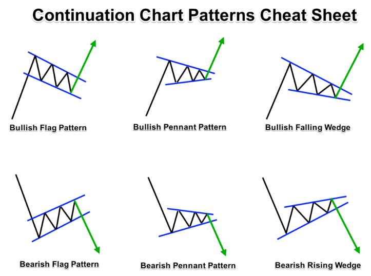 Technical analyses: Price Patterns